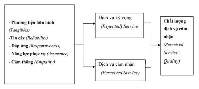 Mô hình SERVQUAL (Service Quality)