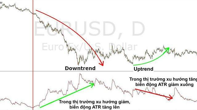 Dựa vào chỉ báo ATR có thể dự đoán xu hướng của thị trường