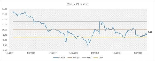 Biểu đồ chỉ số PE của QNS liên tục giảm