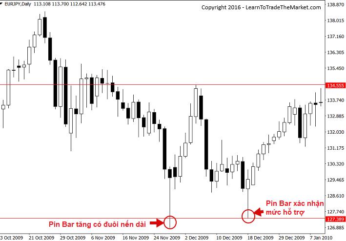 biểu đồ ngày của cặp EUR/JPY