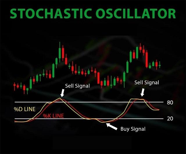 Sử dụng chỉ báo Stochastic tìm tín hiệu phân kỳ