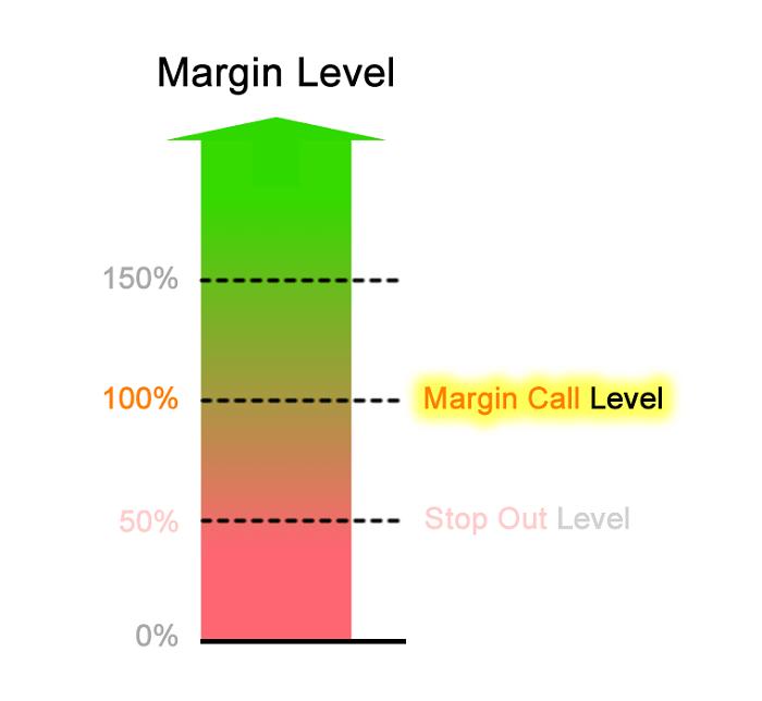 Lệnh gọi ký quỹ - Margin call là gì?