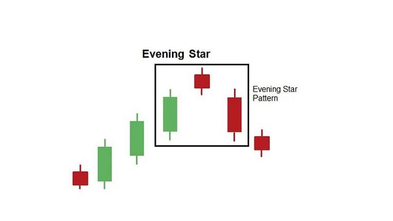 Mô hình Evening Star