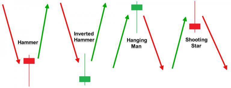 Mô hình Hammer