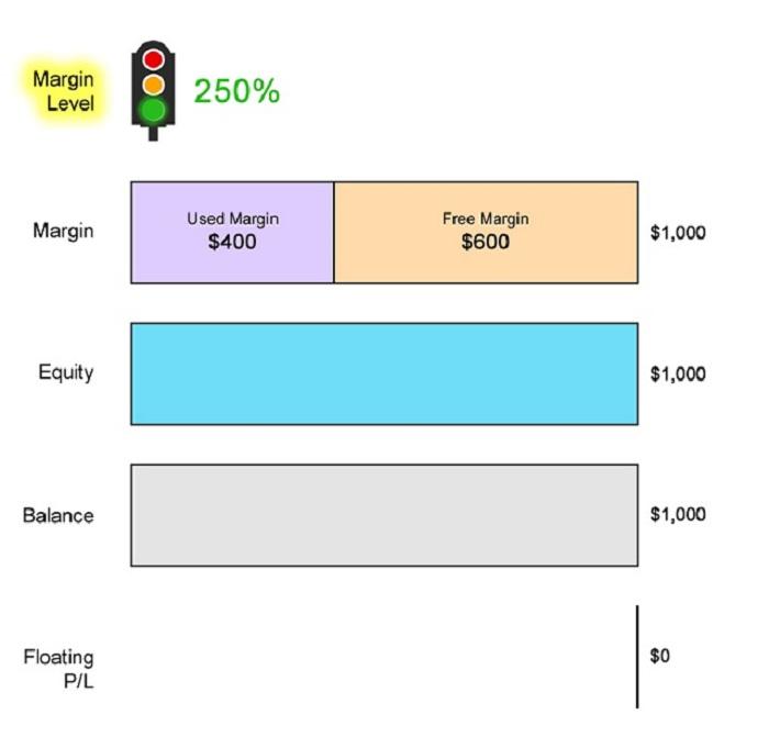 Tính mức ký quỹ - Margin Level