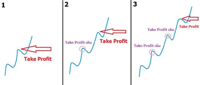 Dùng Take Profit theo trend