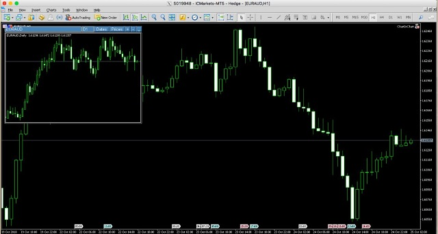 Cách bật thêm một biểu đồ mới trong biểu đồ trong MT5
