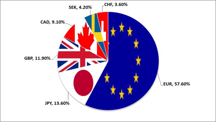 Trọng số các chỉ số liên quan đến USDX